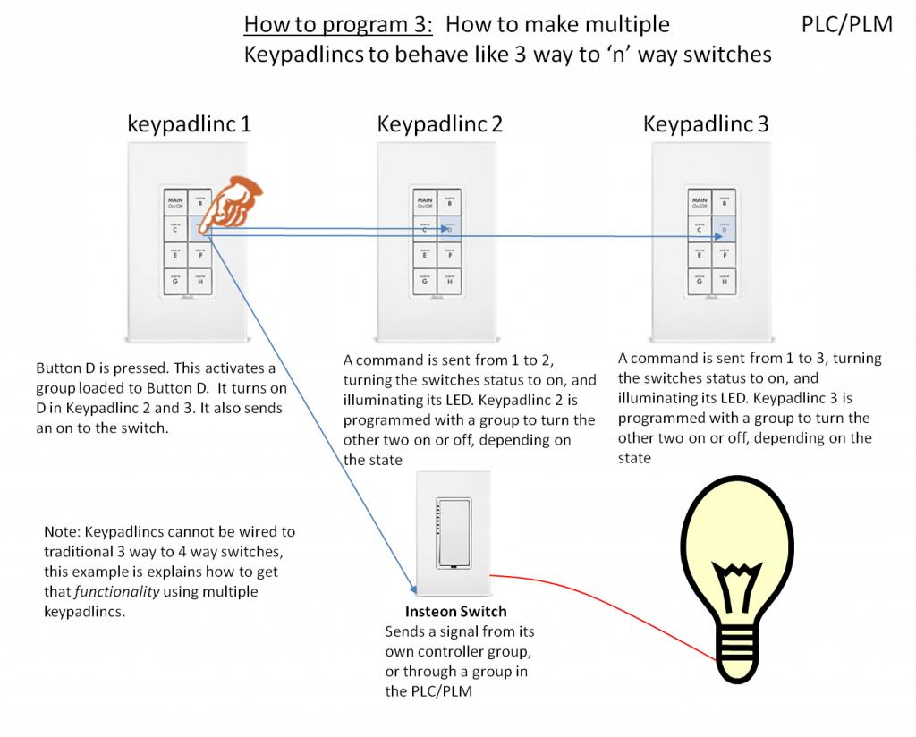 Keypadlinc Example Usage With The Insteon Plugin Homeseer 4 Way Wiring Diagram Click Image For Larger Version Name Insteon9 Views 1 Size 906